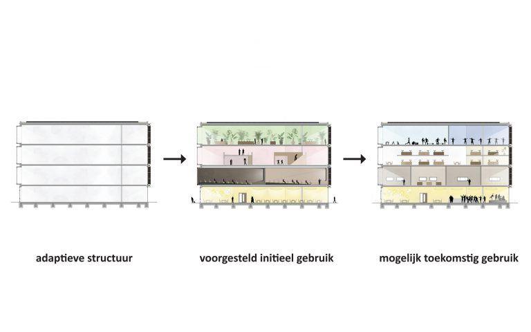 temp-Kleine Omval-adaptieve structuur